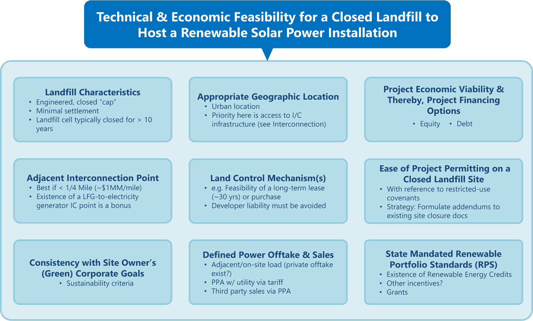 Key criteria for siting PV solar power installations on landfills and brownfield sites